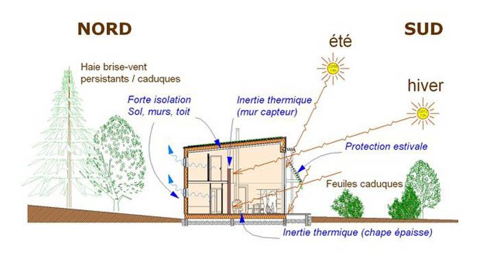 Qu est ce qu une maison bioclimatique for Maison bioclimatique plan